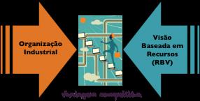 O embate entre as duas principais correntes em Estratégia Empresarial